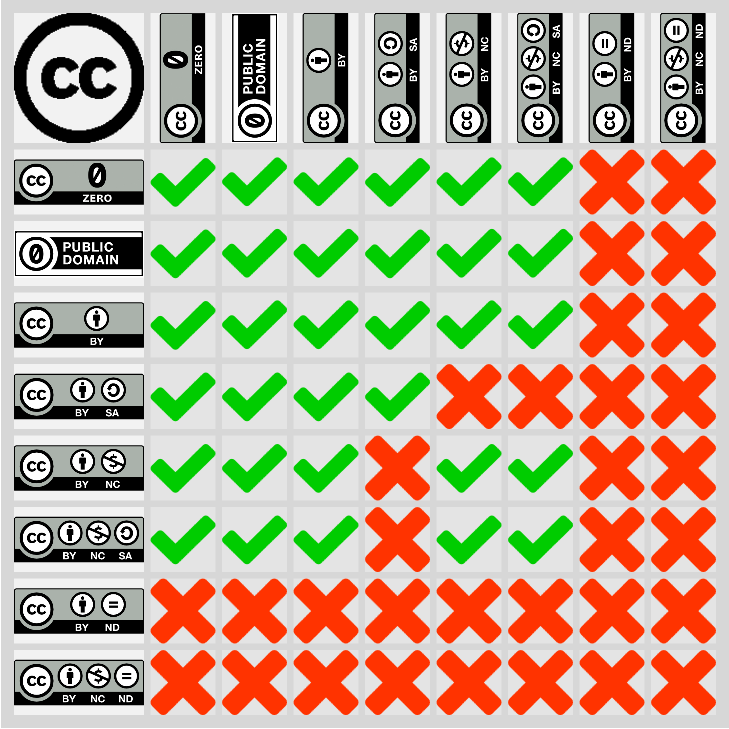 Creative Commons Remix Compatibility Grid
